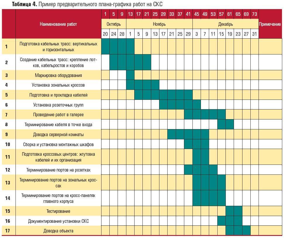 Представление планов и графиков проведения тренировок