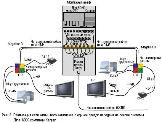 доступа кабель соединяется
