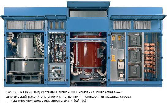 Появление мотор-генератора в