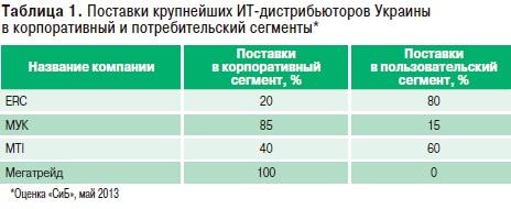 В структуру финансового рынка входят мти сколько доход на форекс если на счету 100 долларов